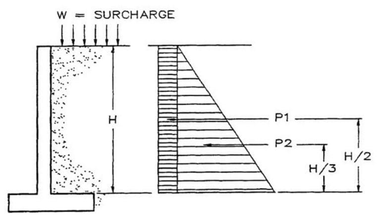 Image result for فشار جانبی خاک در حالت فعال رانکین