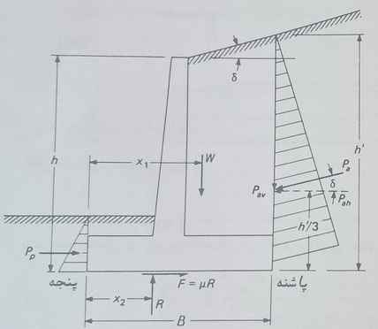 Blog 951200 - Stability of Retaining Walls 001