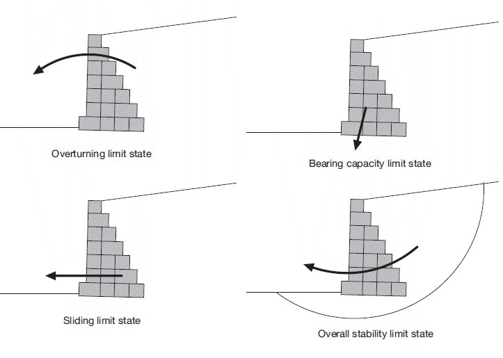 Blog 951200 - Stability of Retaining Walls 002