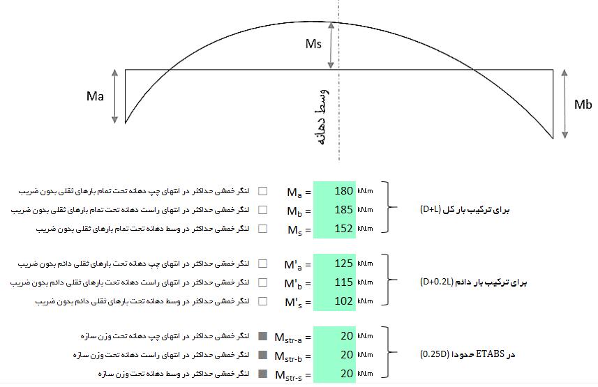 استخراج لنگرهای ماکزیمم تیر تحت ترکیبات بارگذاری ثقلی