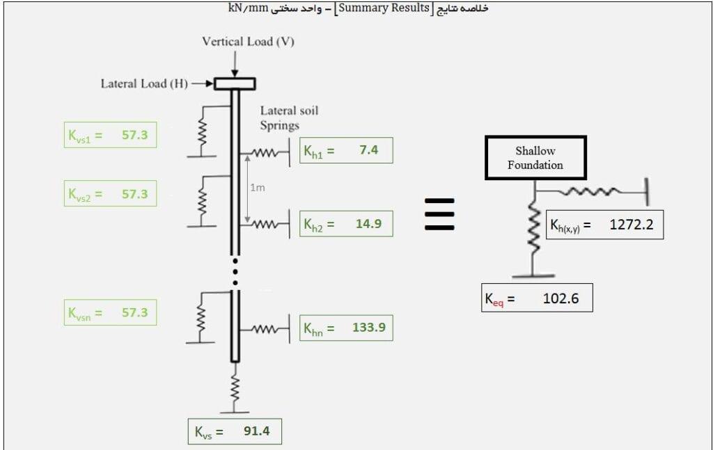 طراحی شمع بتنی - محیط نرم افزار 6